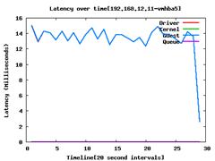 100% Random Writes-192.168.12.11-vmhba5-latency (1)