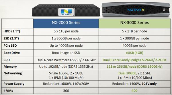 Nutanix-Model-Comparison