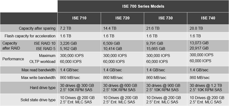 Hyper_700Series_Datasheet